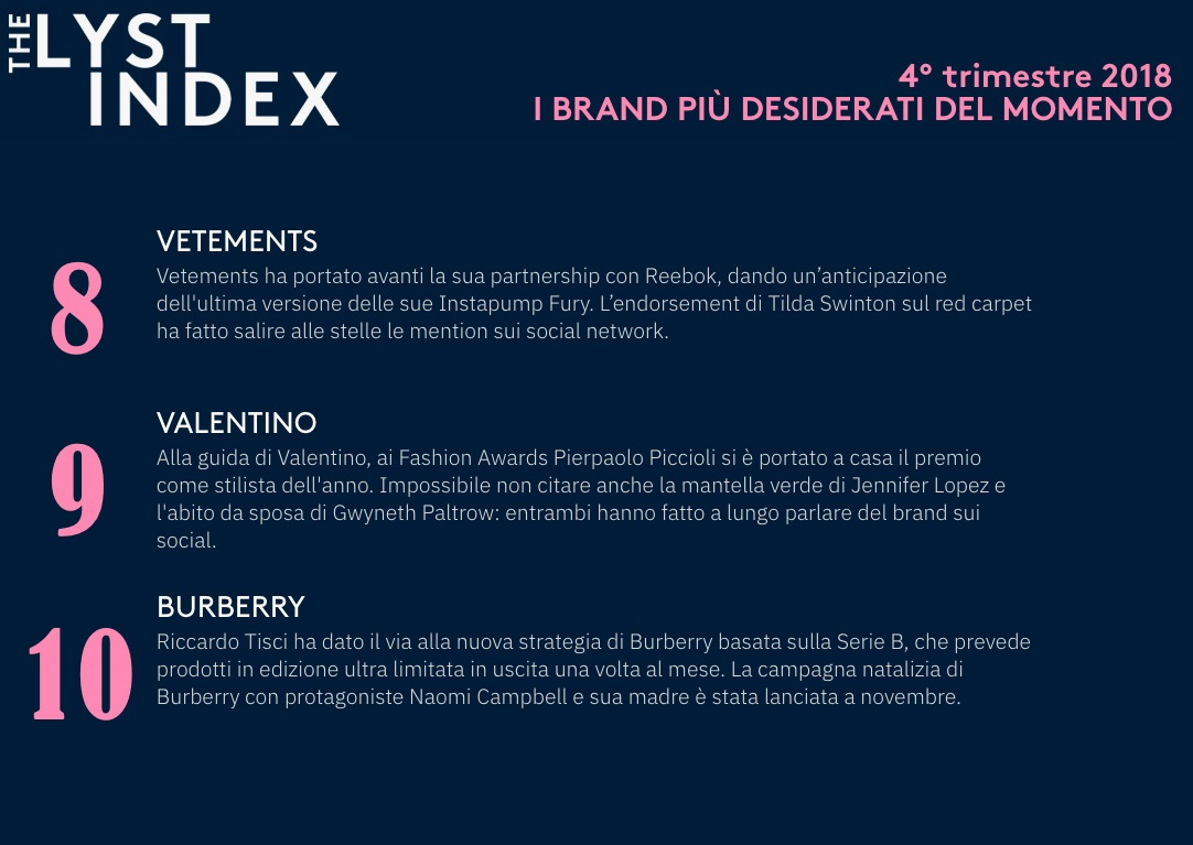 68b821d25c ... THe Lyst Index: la classifica dei 10 brand più desiderati al mondo ...