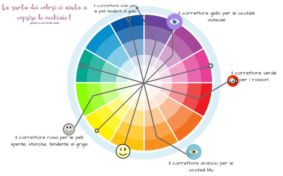correttori-colorati-guida-definitiva-per-conoscerli